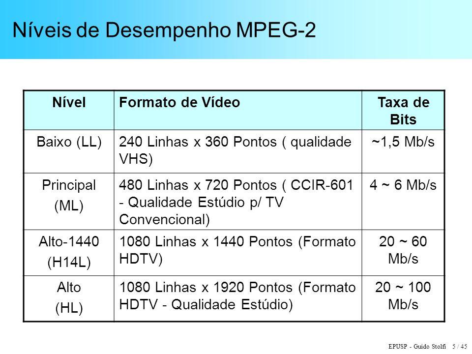 Níveis de Desempenho MPEG-2
