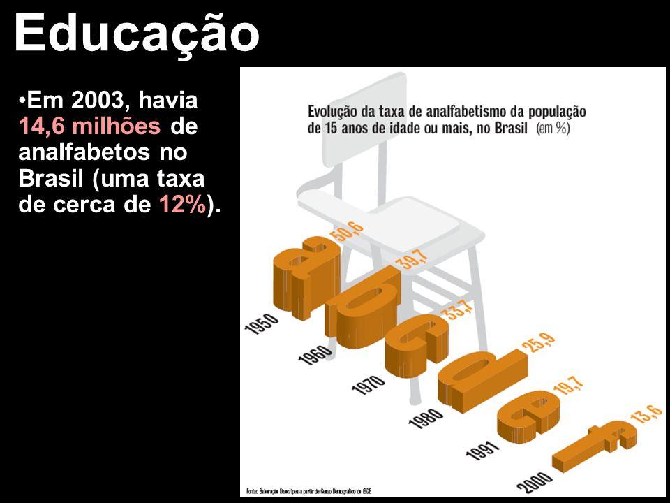 Educação Em 2003, havia 14,6 milhões de analfabetos no Brasil (uma taxa de cerca de 12%).
