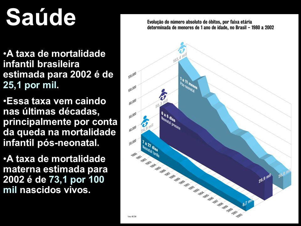 Saúde A taxa de mortalidade infantil brasileira estimada para 2002 é de 25,1 por mil.