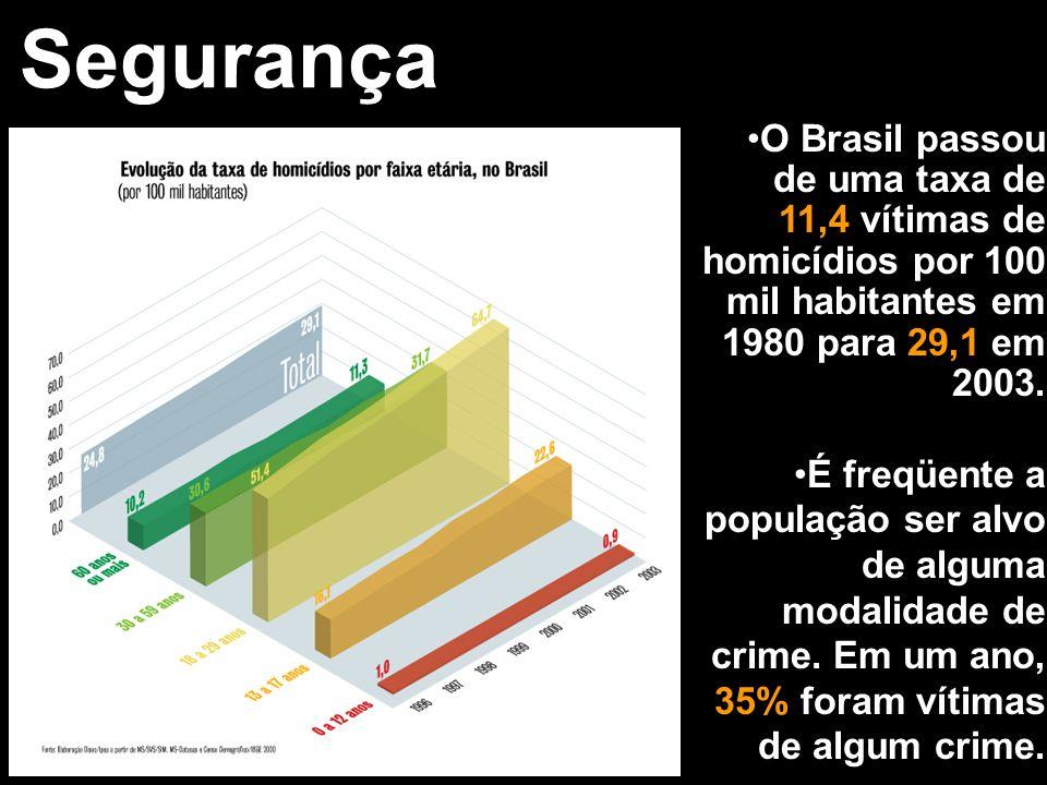 Segurança O Brasil passou de uma taxa de 11,4 vítimas de homicídios por 100 mil habitantes em 1980 para 29,1 em 2003.