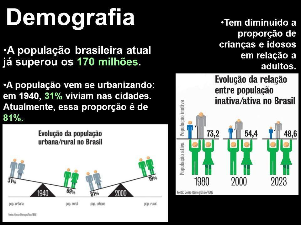 Demografia A população brasileira atual já superou os 170 milhões.