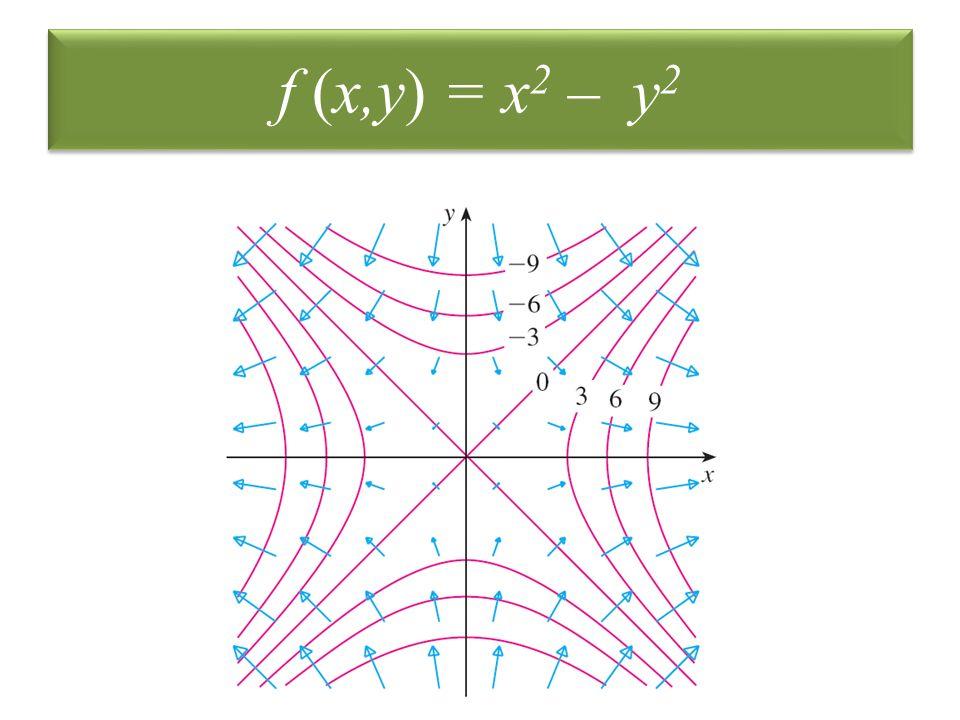 f (x,y) = x2 – y2