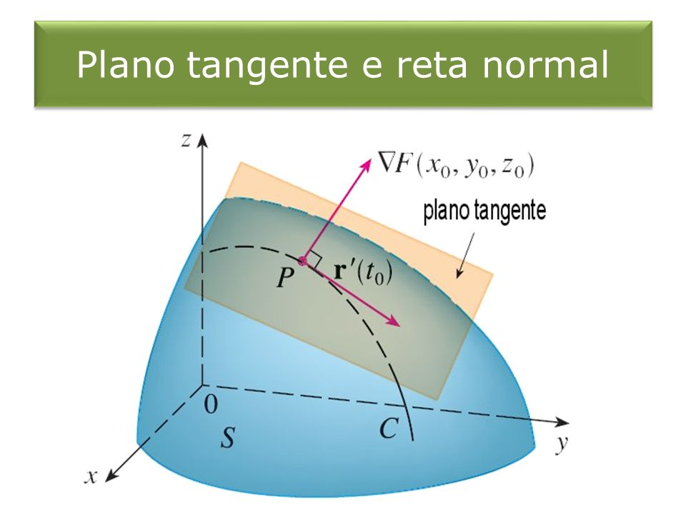 Plano tangente e reta normal