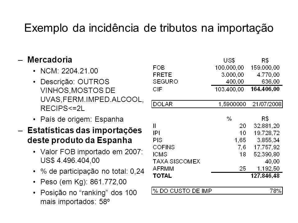 Exemplo da incidência de tributos na importação