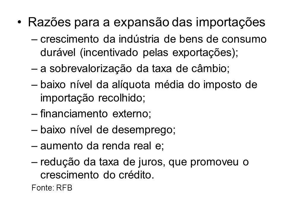 Razões para a expansão das importações