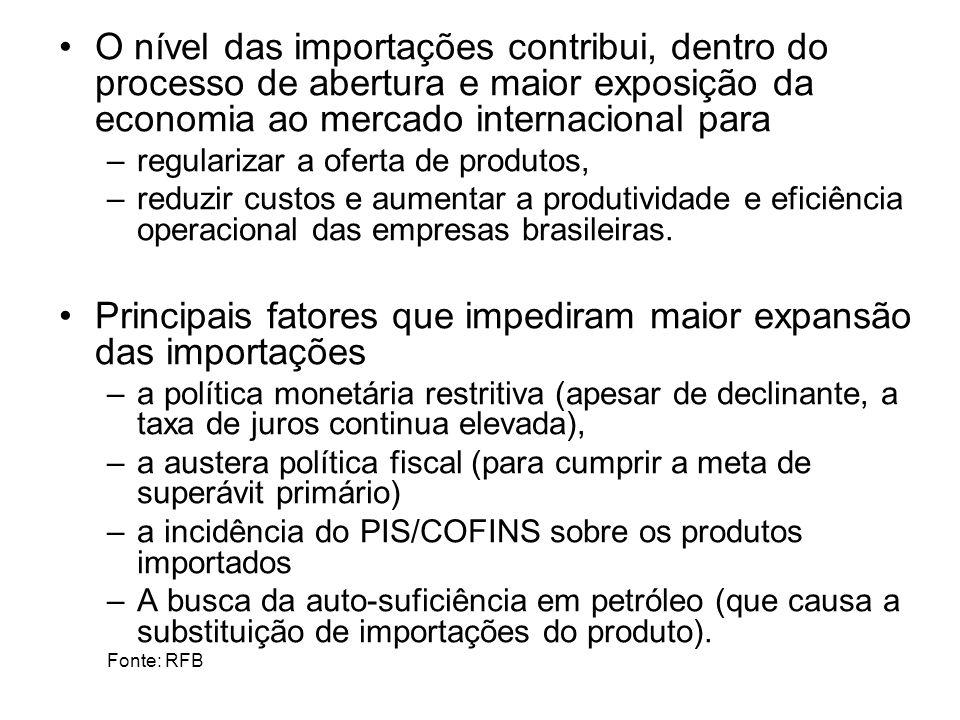 Principais fatores que impediram maior expansão das importações