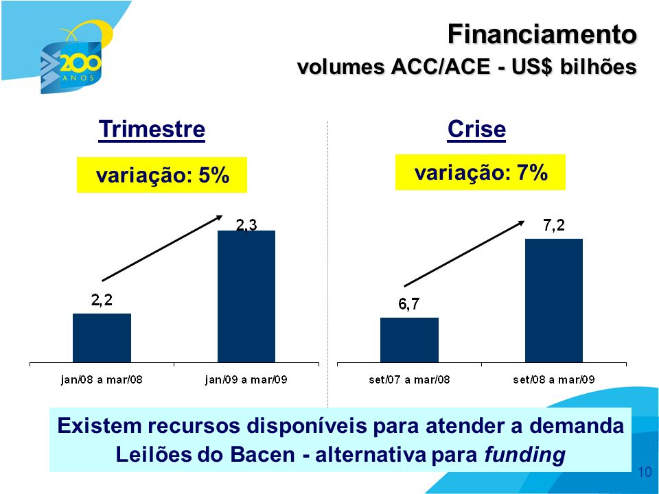 Financiamento Trimestre Crise volumes ACC/ACE - US$ bilhões