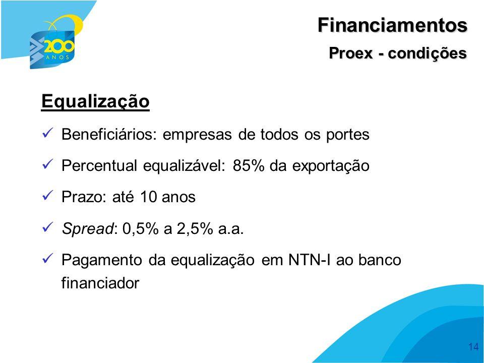 Financiamentos Equalização Proex - condições