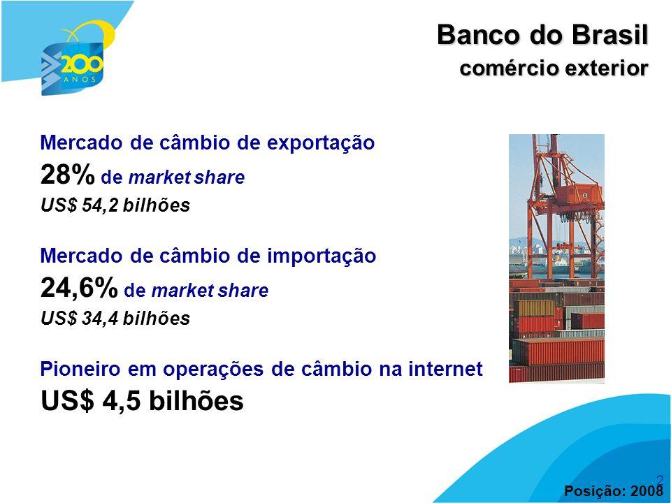 Banco do Brasil 28% de market share 24,6% de market share