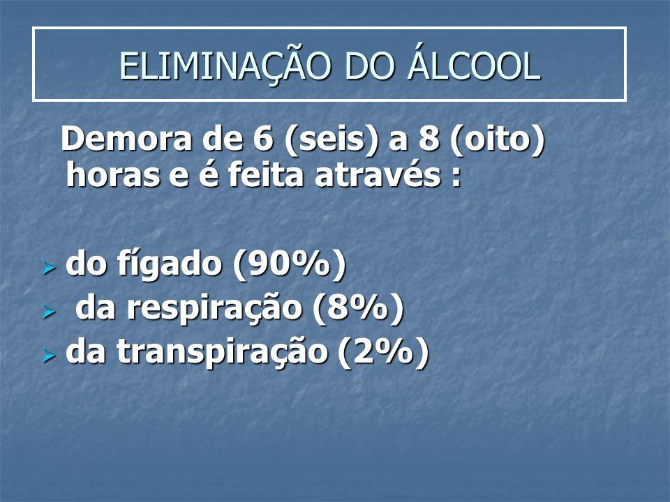 ELIMINAÇÃO DO ÁLCOOL Demora de 6 (seis) a 8 (oito) horas e é feita através : do fígado (90%) da respiração (8%)