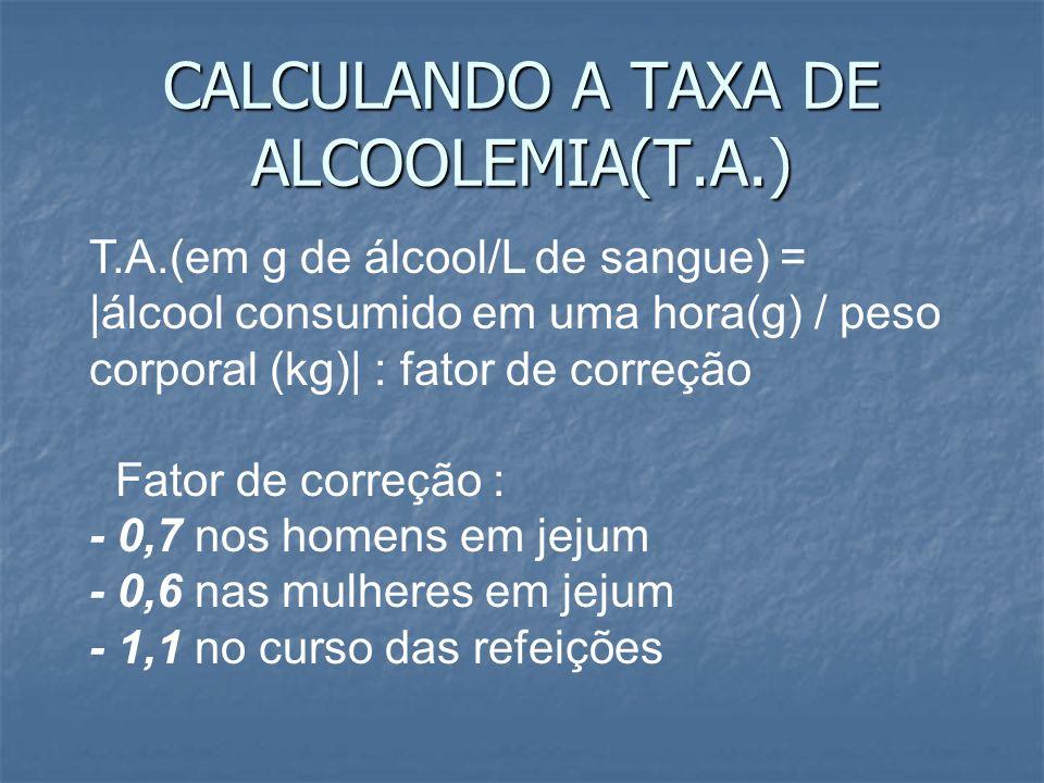CALCULANDO A TAXA DE ALCOOLEMIA(T.A.)