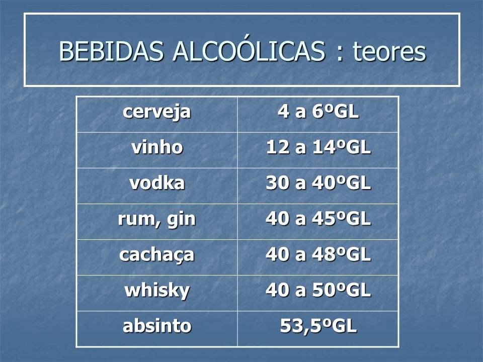 BEBIDAS ALCOÓLICAS : teores