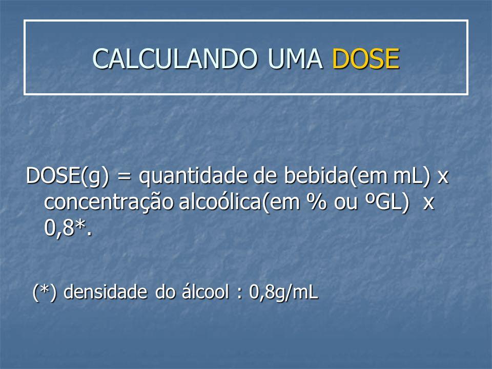 CALCULANDO UMA DOSE DOSE(g) = quantidade de bebida(em mL) x concentração alcoólica(em % ou ºGL) x 0,8*.