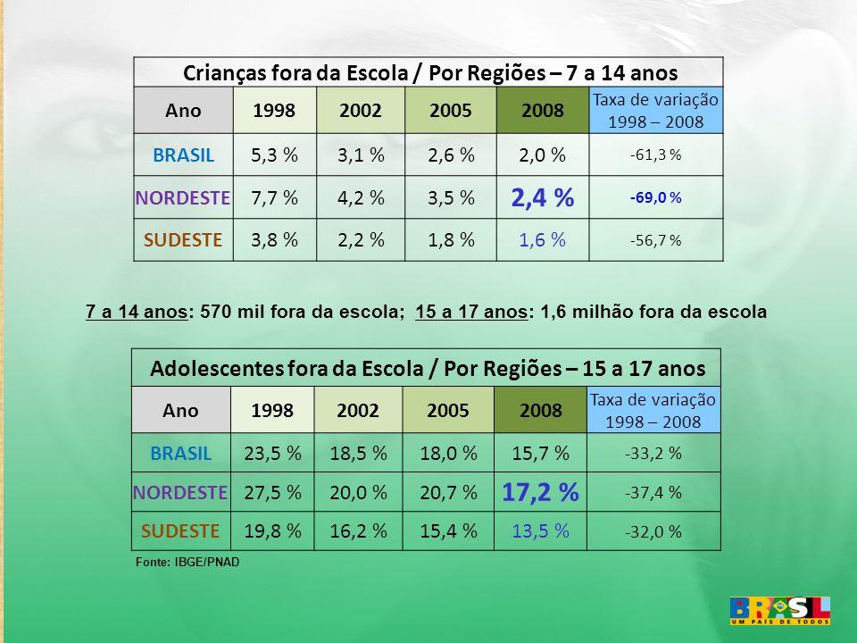 2,4 % 17,2 % Crianças fora da Escola / Por Regiões – 7 a 14 anos