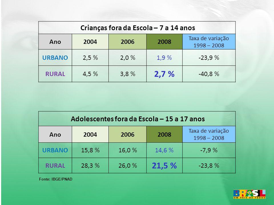 2,7 % 21,5 % Crianças fora da Escola – 7 a 14 anos