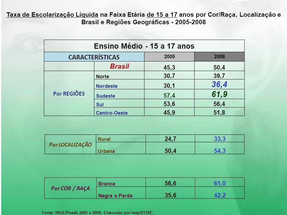 36,4 61,9 Ensino Médio - 15 a 17 anos CARACTERÍSTICAS Brasil