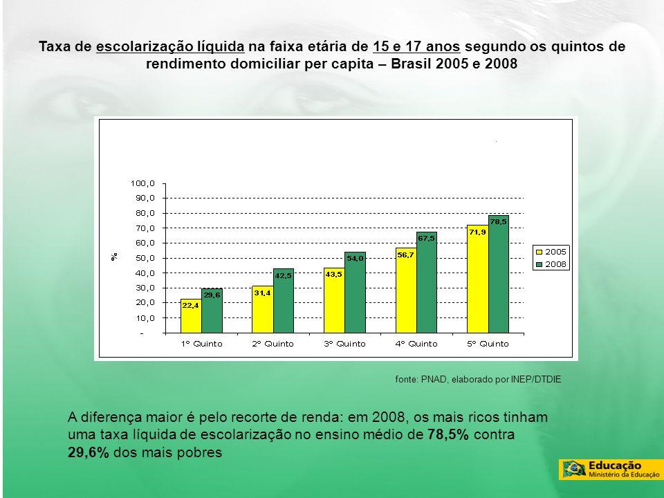Taxa de escolarização líquida na faixa etária de 15 e 17 anos segundo os quintos de rendimento domiciliar per capita – Brasil 2005 e 2008