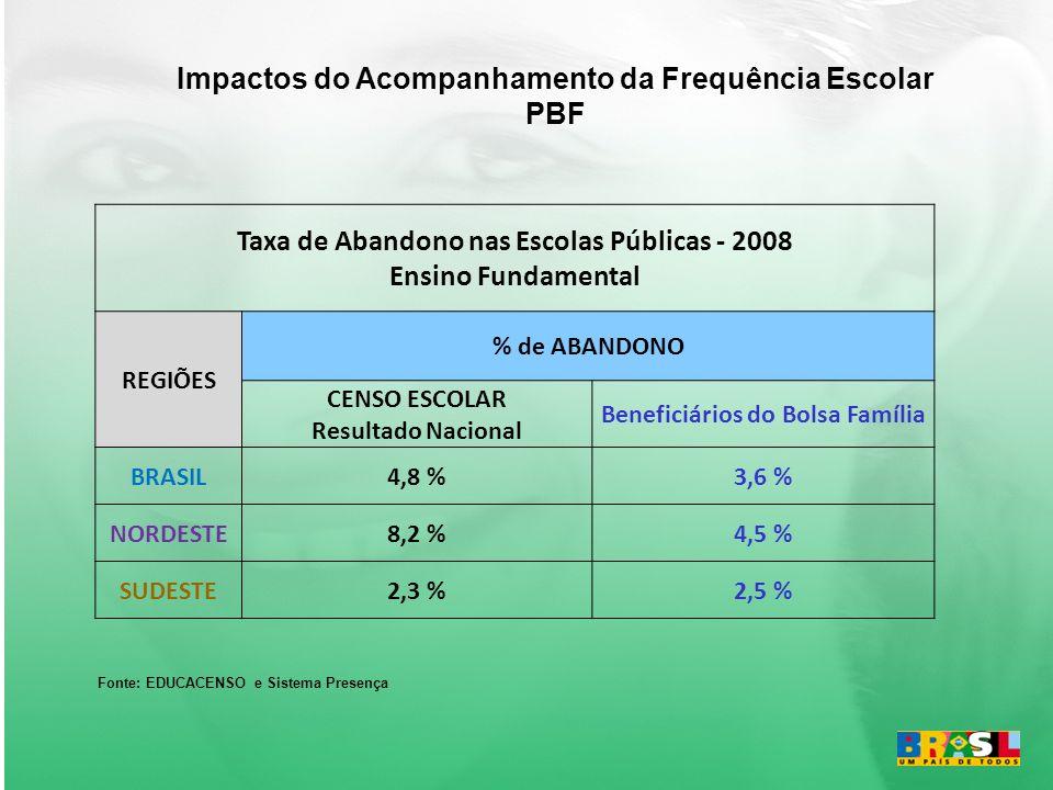 Impactos do Acompanhamento da Frequência Escolar PBF