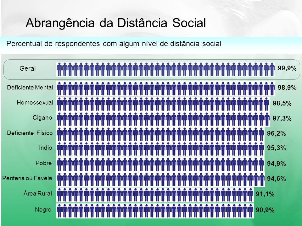 Abrangência da Distância Social