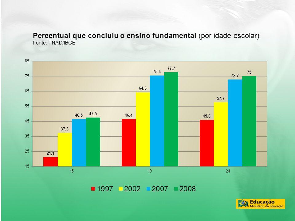 Percentual que concluiu o ensino fundamental (por idade escolar)