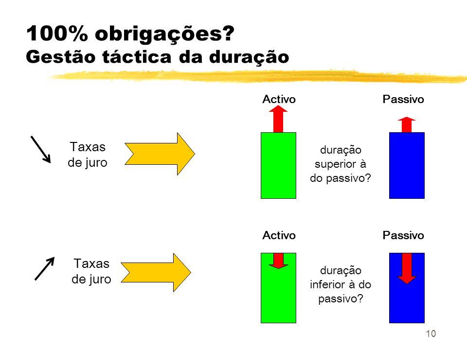 100% obrigações Gestão táctica da duração