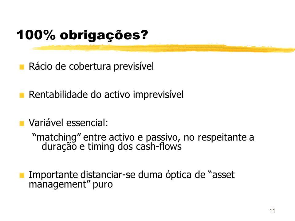 100% obrigações Rácio de cobertura previsível