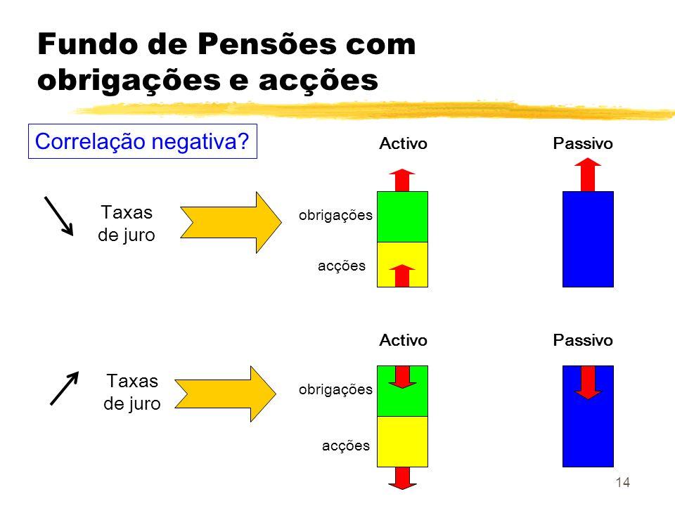 Fundo de Pensões com obrigações e acções