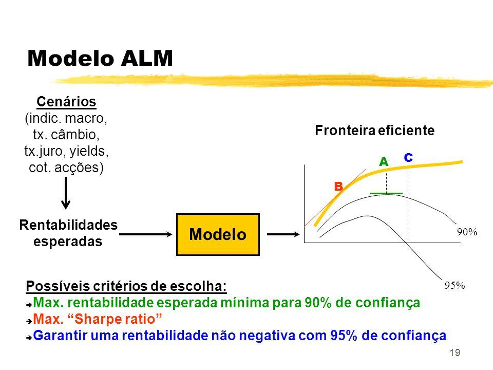 Modelo ALM Modelo Cenários (indic. macro, tx. câmbio, tx.juro, yields,