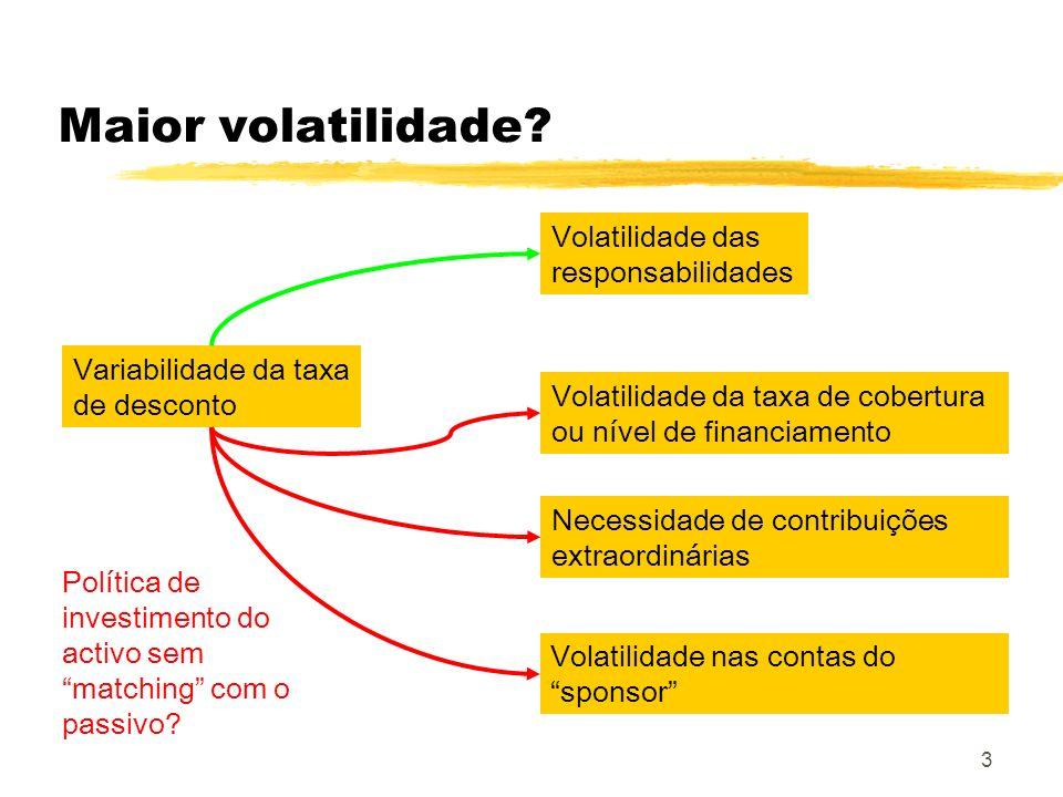 Maior volatilidade Volatilidade das responsabilidades