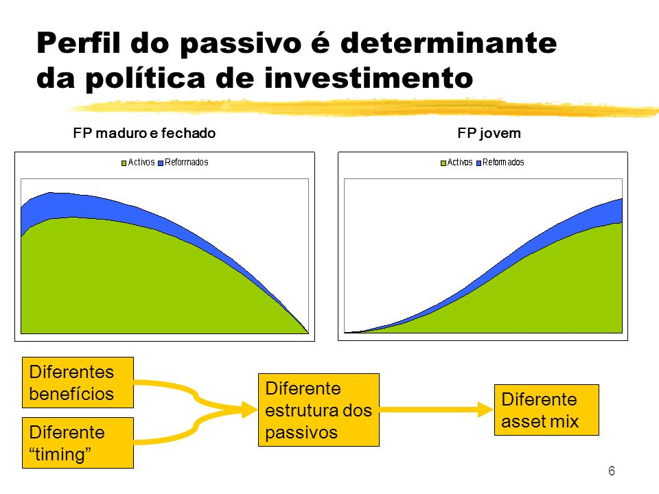 Perfil do passivo é determinante da política de investimento