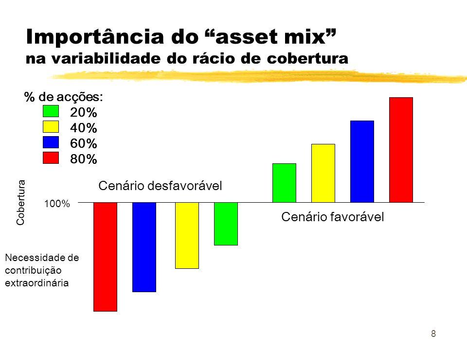 Importância do asset mix na variabilidade do rácio de cobertura