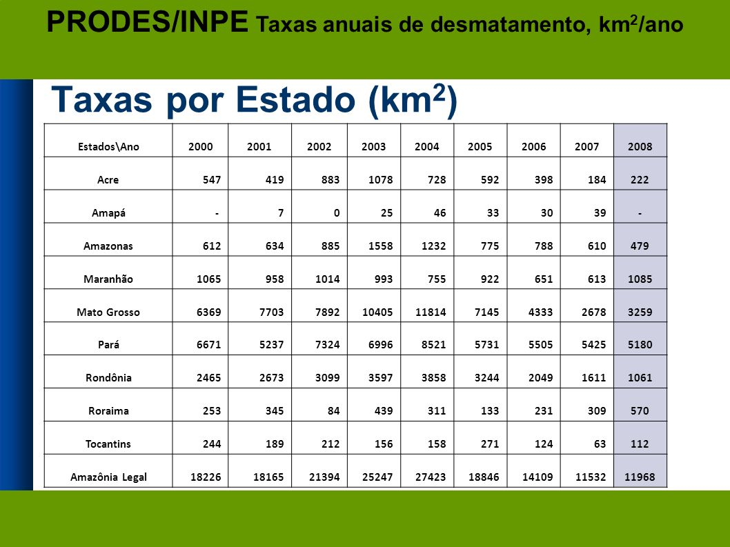 PRODES/INPE Taxas anuais de desmatamento, km2/ano