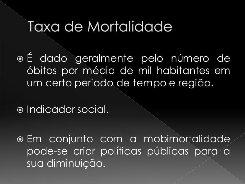 Taxa de Mortalidade É dado geralmente pelo número de óbitos por média de mil habitantes em um certo periodo de tempo e região.
