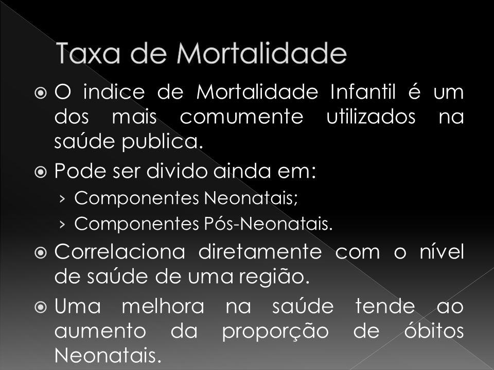 Taxa de Mortalidade O indice de Mortalidade Infantil é um dos mais comumente utilizados na saúde publica.