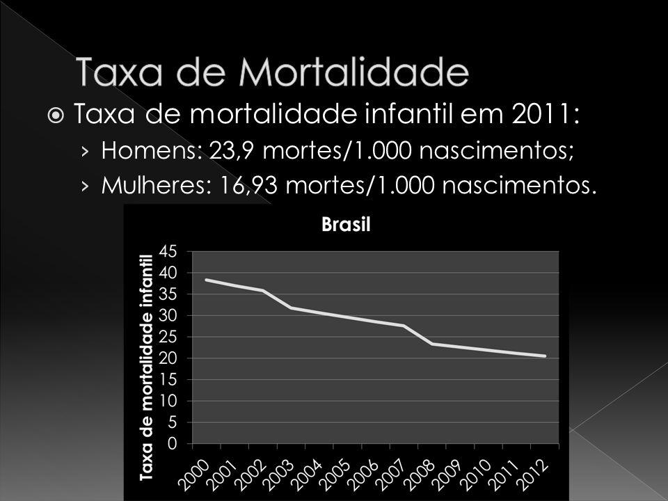 Taxa de Mortalidade Taxa de mortalidade infantil em 2011:
