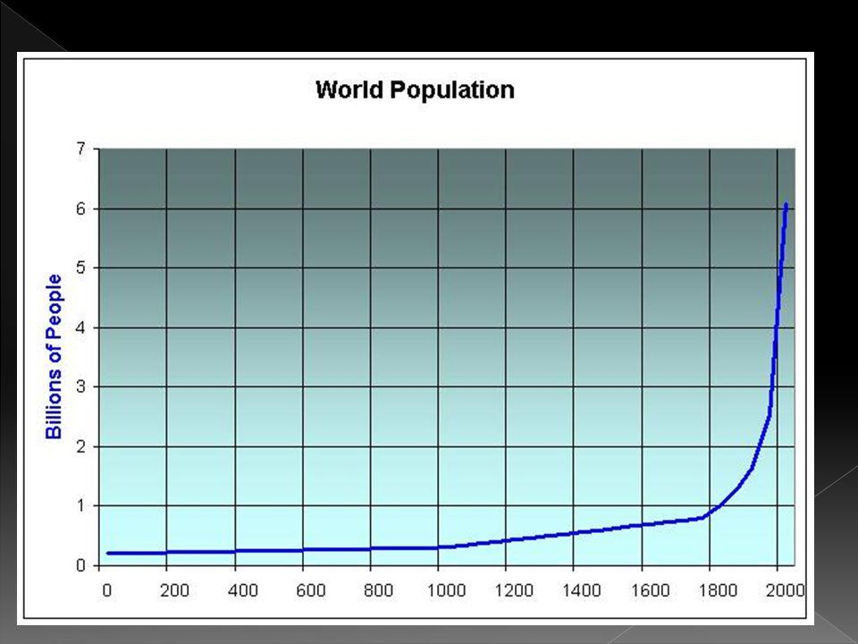 Alguns números Em 1987, 5 bilhões. Em 1999, 6 bilhões.