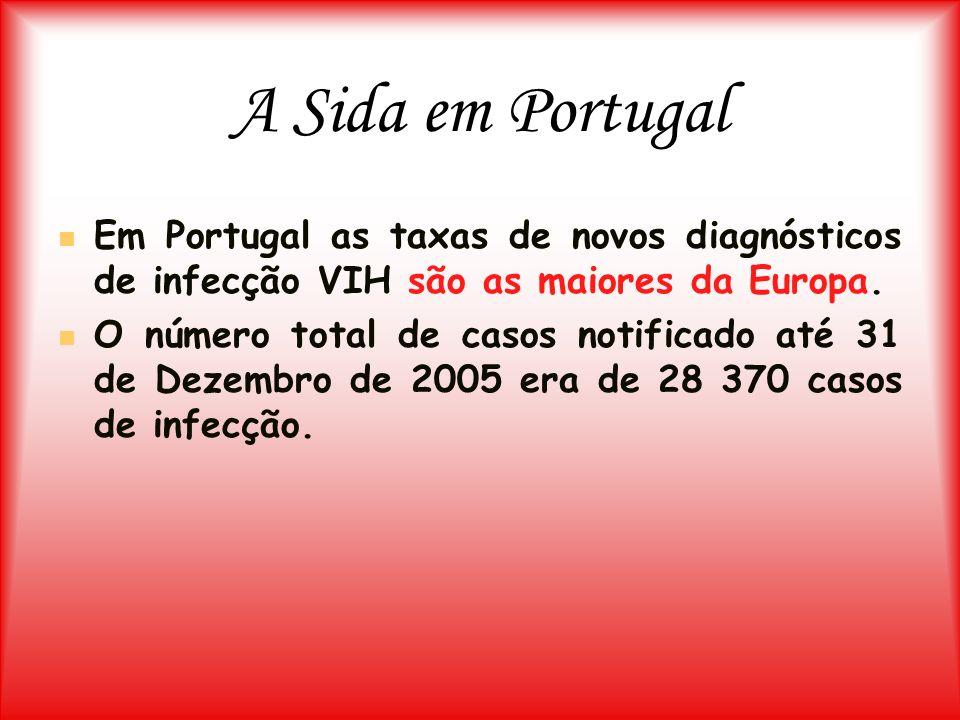 A Sida em Portugal Em Portugal as taxas de novos diagnósticos de infecção VIH são as maiores da Europa.