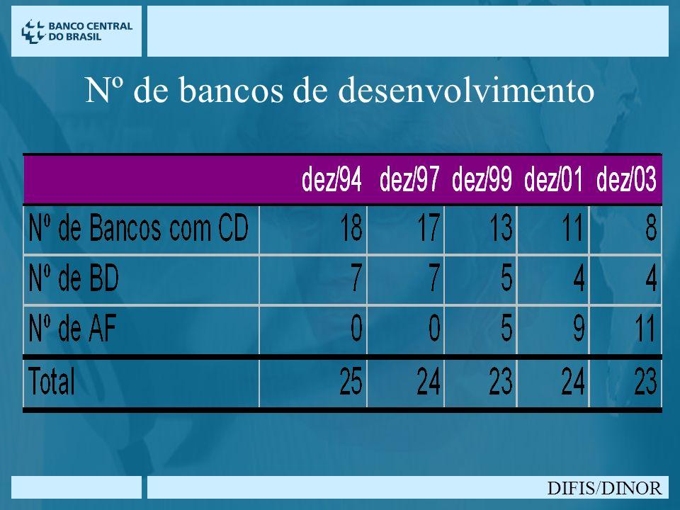 Nº de bancos de desenvolvimento