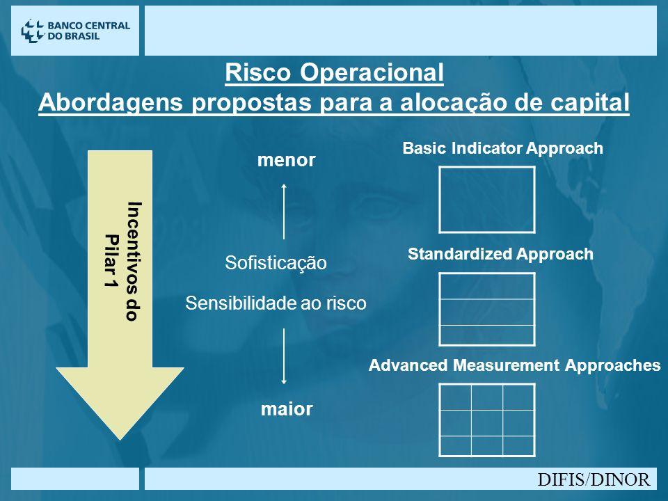 Risco Operacional Abordagens propostas para a alocação de capital