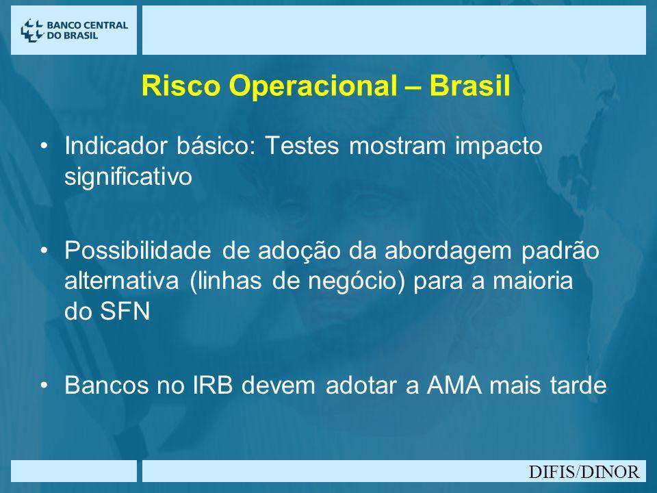 Risco Operacional – Brasil