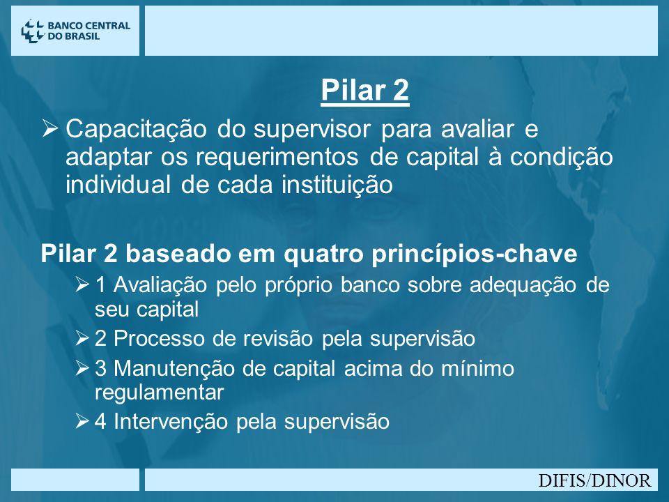 Pilar 2 Capacitação do supervisor para avaliar e adaptar os requerimentos de capital à condição individual de cada instituição.