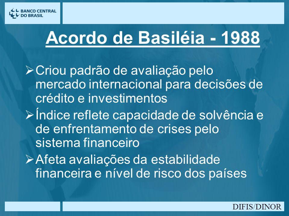 Acordo de Basiléia - 1988 Criou padrão de avaliação pelo mercado internacional para decisões de crédito e investimentos.