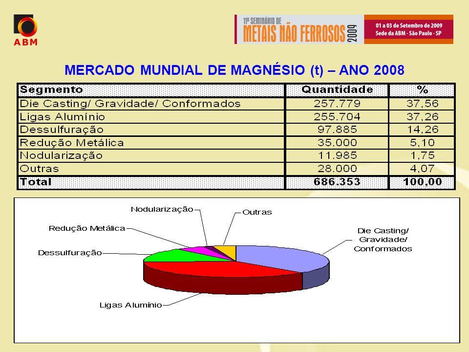 MERCADO MUNDIAL DE MAGNÉSIO (t) – ANO 2008