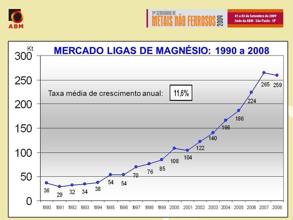MERCADO LIGAS DE MAGNÉSIO: 1990 a 2008