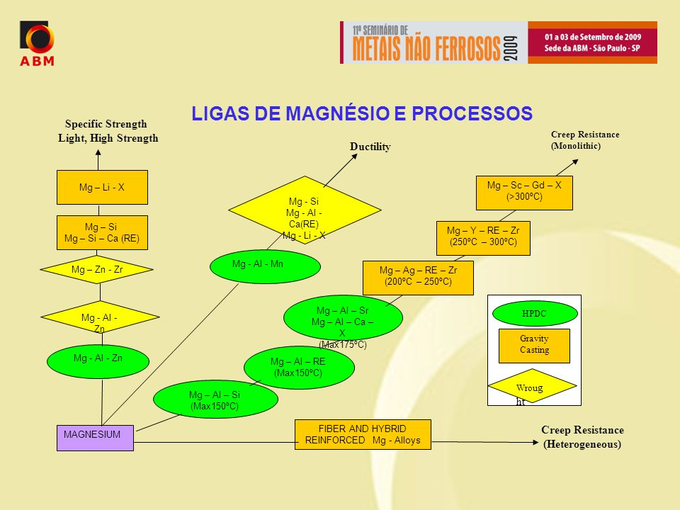 LIGAS DE MAGNÉSIO E PROCESSOS Creep Resistance (Heterogeneous)