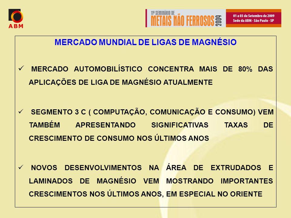MERCADO MUNDIAL DE LIGAS DE MAGNÉSIO
