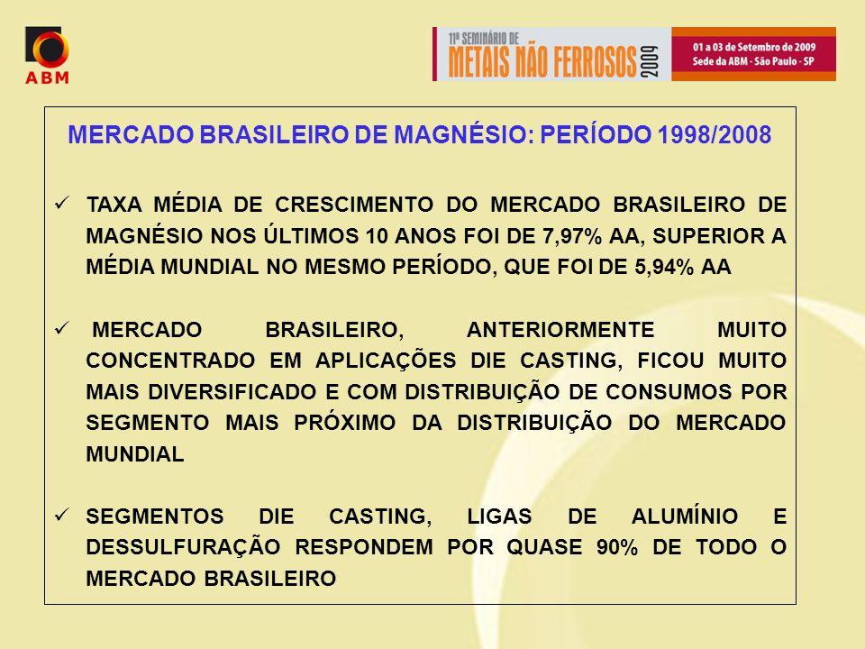 MERCADO BRASILEIRO DE MAGNÉSIO: PERÍODO 1998/2008