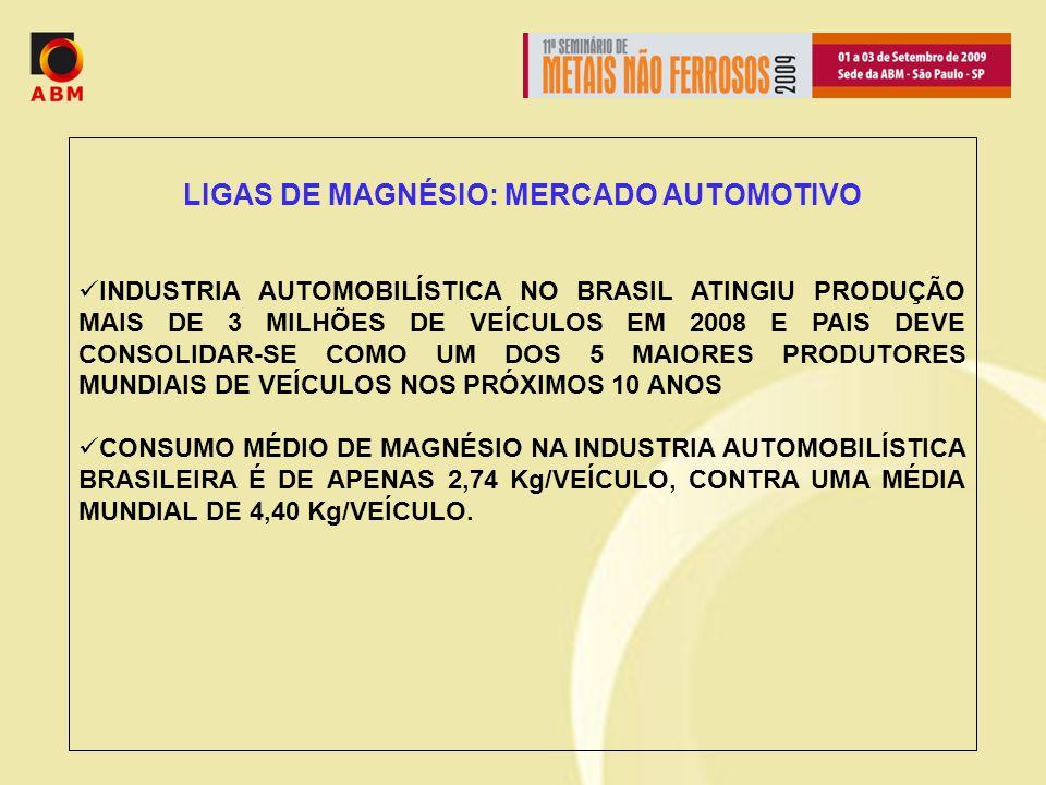 LIGAS DE MAGNÉSIO: MERCADO AUTOMOTIVO