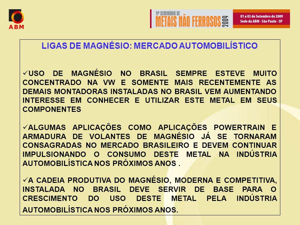 LIGAS DE MAGNÉSIO: MERCADO AUTOMOBILÍSTICO