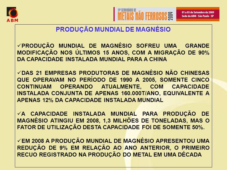 PRODUÇÃO MUNDIAL DE MAGNÉSIO